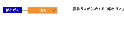 諏訪ガスがお届けしているガスの種類は13A(標準熱量45メガジュール)です。