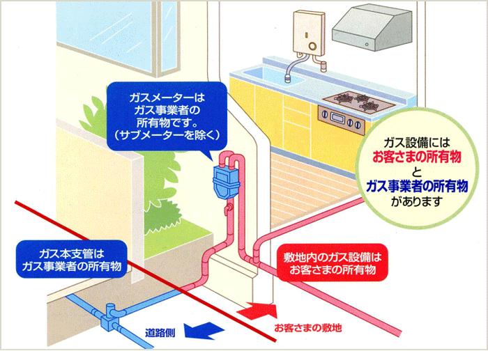 ガス管の腐食状況